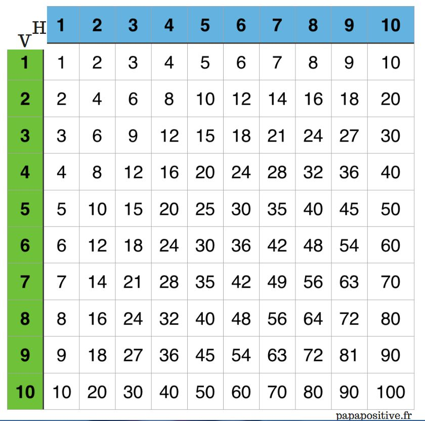 La bataille navale des multiplications bdrp - Table de multiplication en ligne ...